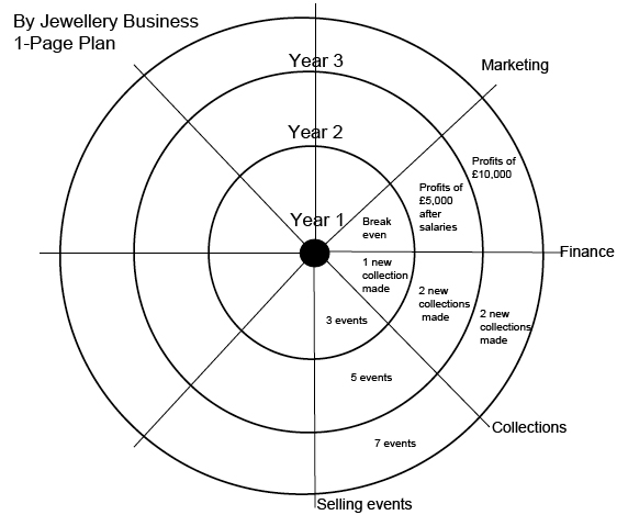 Jewellery Business Week: Creating a one-page plan for your ...