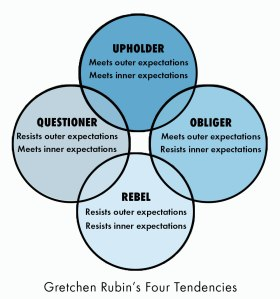 four-tendencies-gretchen-rubin-london-jewellery-school-blog